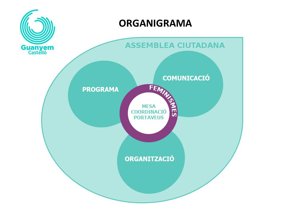 Posem En Marxa El Nostre Model Organitzatiu